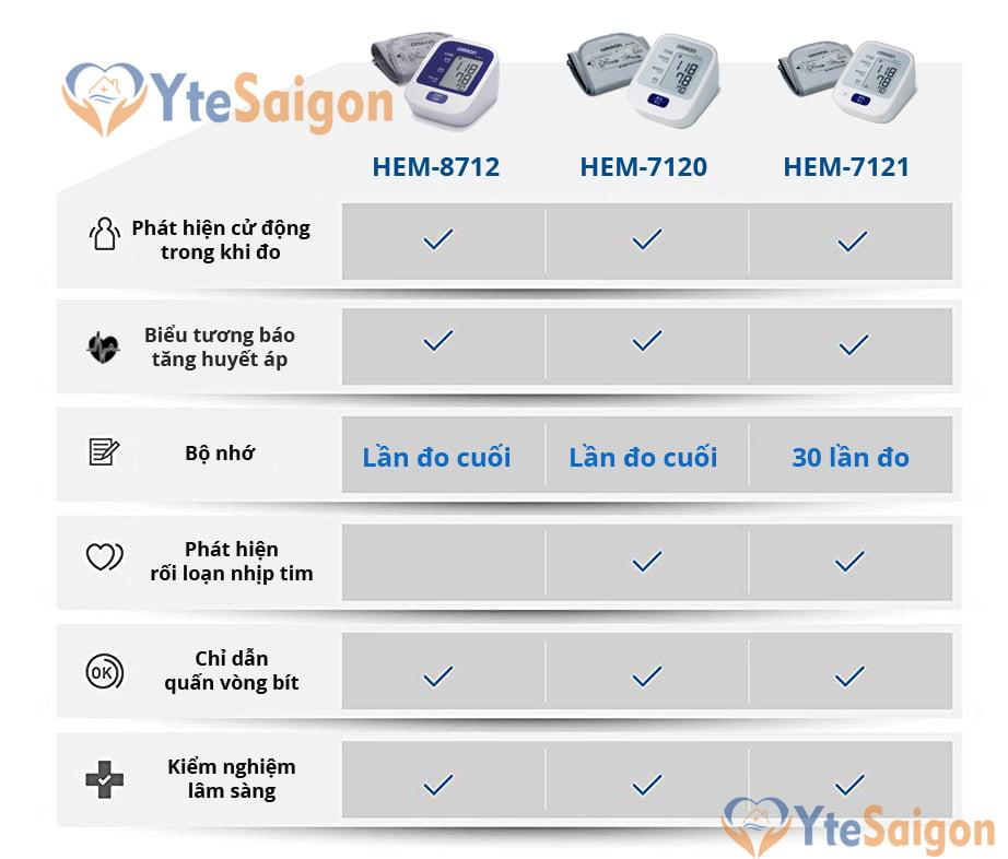So sánh HEM-8712, HEM-7120, HEM-7121