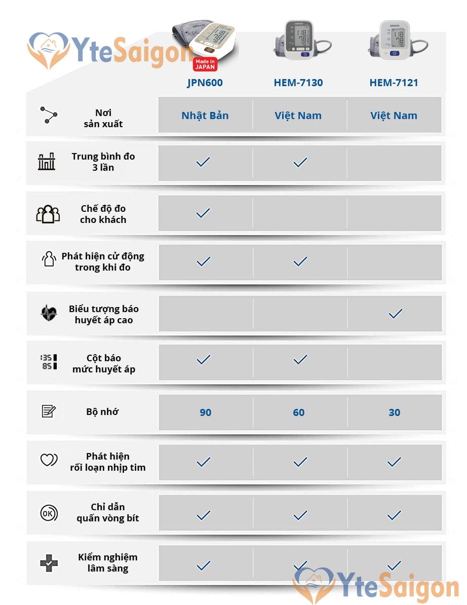 So sánh  máy đo huyết áp